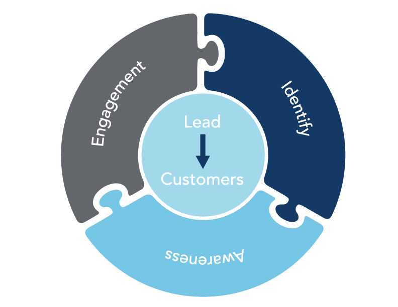 Lead Generation Wheel