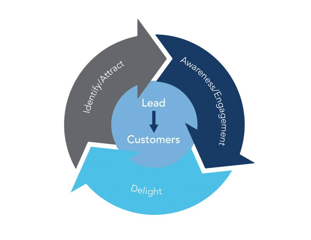 The Marketing Flywheel