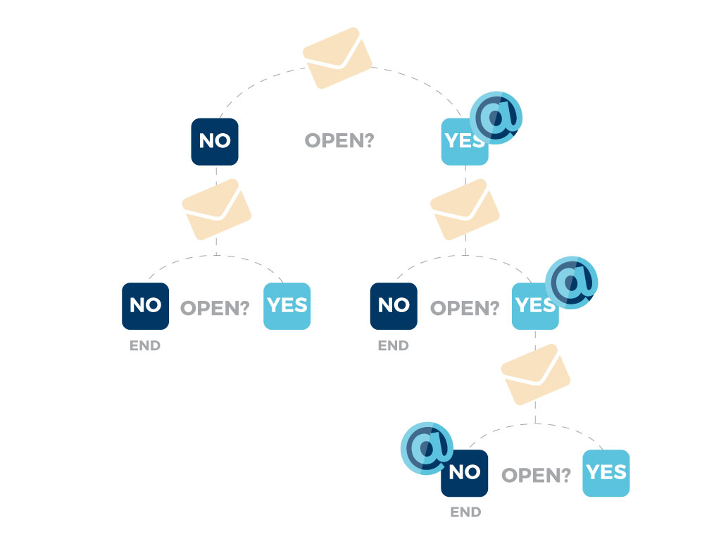 automate lead generation email responsibly